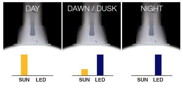 smart-led-system