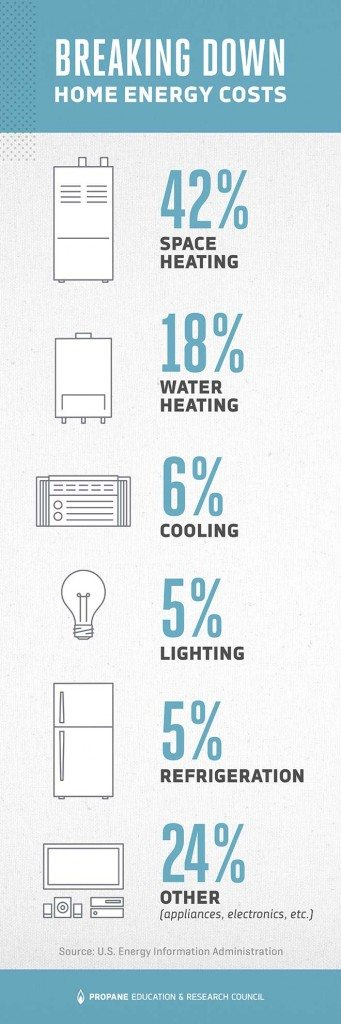 energy-use